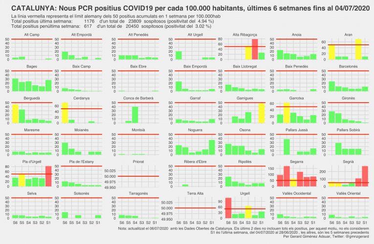 El Priorat no registra cap PCR positiu des de fa dos mesos i mig