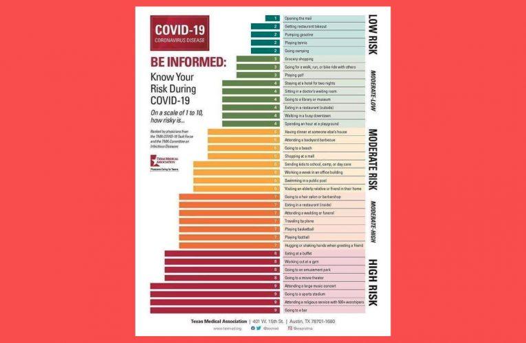 Publiquen una escala de risc de contraure la Covid-19 segons l'activitat que es faci